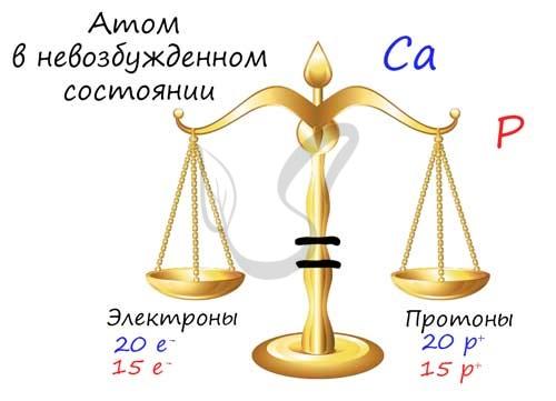 Электроны и протоны