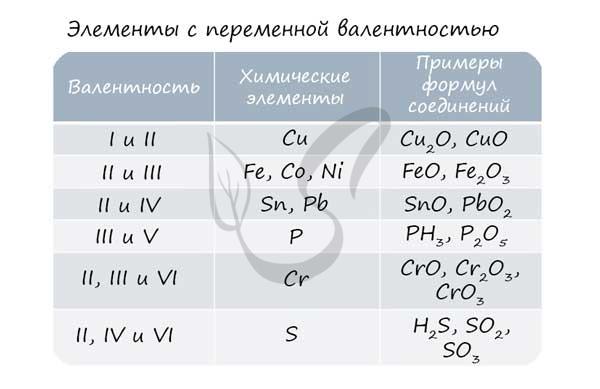 Валентность и состояние атома