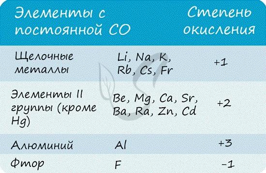 Элементы с постоянной степенью окисления