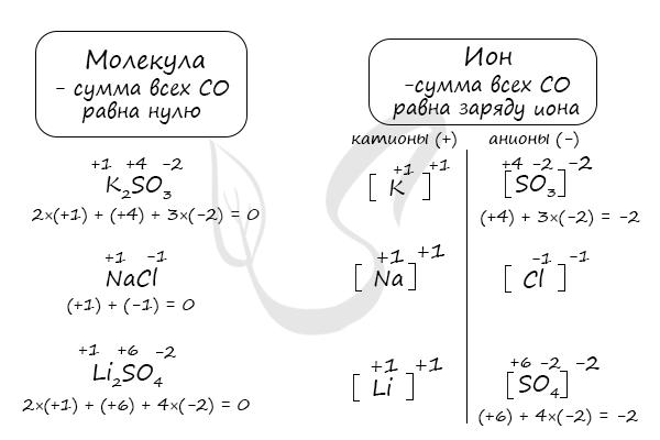 Определение степени оксиления
