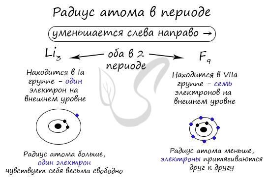 Радиус атома в периоде