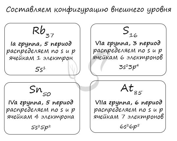 Электронная конфигурация по номеру группы и периоду