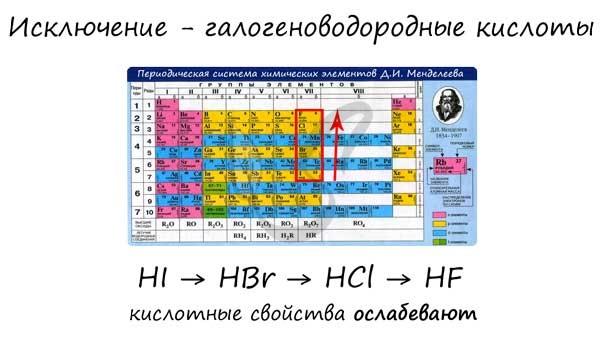 Галогеноводородные кислоты