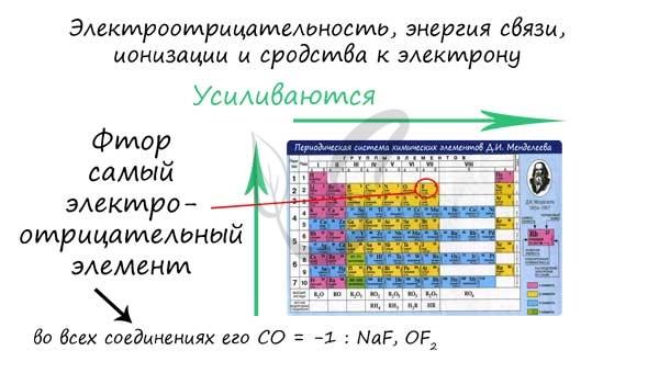 Электроотрициательность в таблице Менделеева