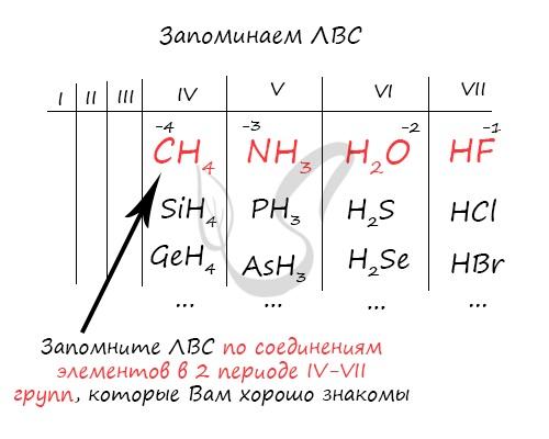 Летучие водородные соединения