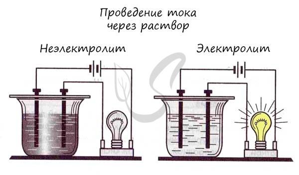 Проведения тока через электролит и неэлектролит