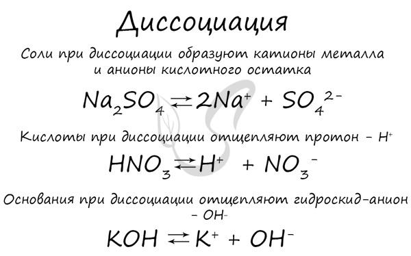 Электролитическая диссоциация и неэлектролит