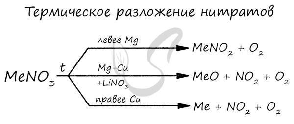 Разложение нитратов