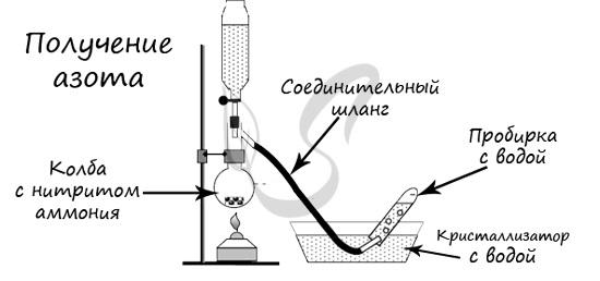 Получение азота из нитрита аммония