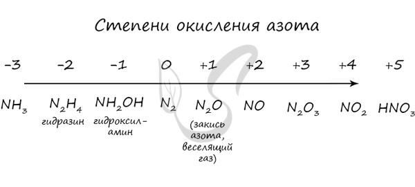 Степени окисления азота