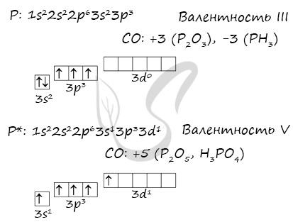 Основное и возбужденное состояние атома фосфора