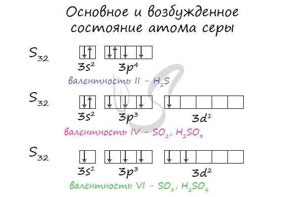 Основное и возбужденное состояние атома серы