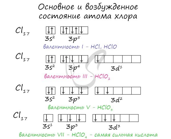 Основное и возбужденное состояние атома хлора