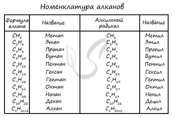 Номенклатура алканов