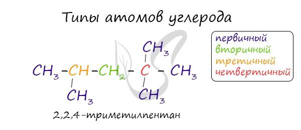 Типы атомов углерода