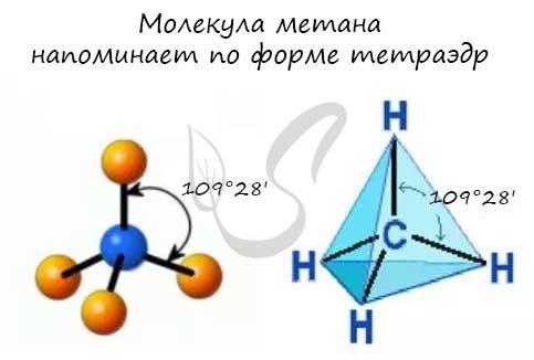 Молекула метана напоминает тетраэдр