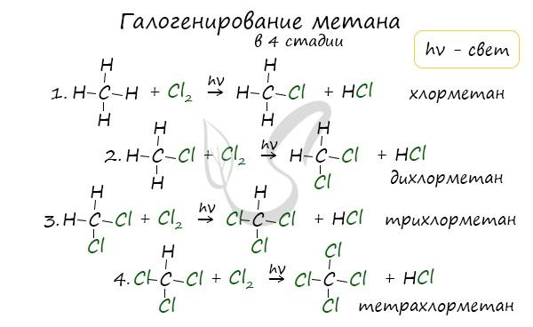 Галогенирование метана