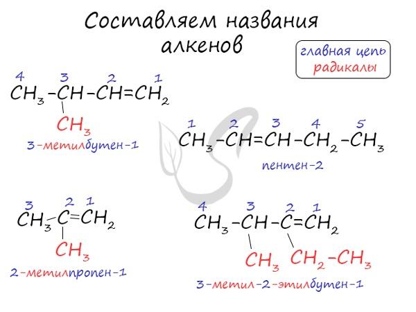 Номенклатура алкенов